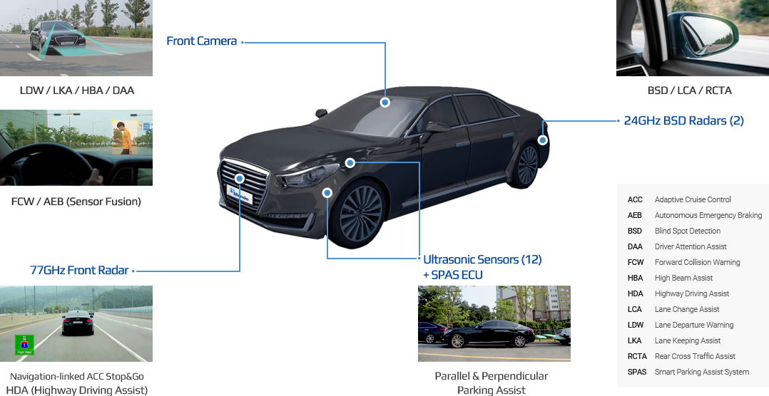 Front Camera:LDW / LKA / HBA / DAA ,FCW / AEB (Sensor Fusion) 77GHz Front Radar:Navigation-linked ACC Stop&Go HDA (Highway Driving Assist),Brake , R-EPS,Ultrasonic Sensors (12) + SPAS ECU : Parallel & Perpendicular Parking Assist, BSD / LCA / RCTA, 24GHz BSD Radars (2): ACC-Adaptive Cruise Control ,AEB-Autonomous Emergency Braking, BSD-Blind Spot Detection,FCW-Forward Collision Warning, HBA-High Beam Assist, LDW-Lane Departure Warning,LKA-Lane Keeping Assist,DAA-Driver Attention Assist,LCA-Lane Change Assist,RCTA-Rear Cross Traffic Assist,SPAS-Smart Parking Assist System,HDA-Highway Driving Assist
